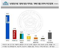 [리얼미터] 국민·바른정당 합당 지지율 10.5%…시너지효과 '마이너스'