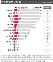 여행상품 유통경쟁 '치열'...인지도 1위는 호텔스컴바인