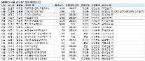 올해 강남3구에 1만6000여 가구 쏟아진다… '로또 청약' 열풍 불까
