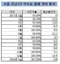 연초부터 강남권 아파트 경매 고공행진… 낙찰가율 역대 최고 수준