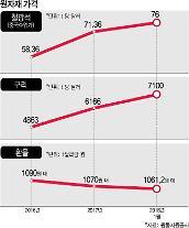 환율·원자재·엔저에 발목 잡힌 韓 수출