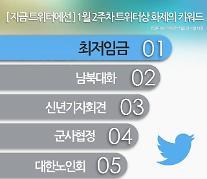 1월 2주차 트위터 화제의 키워드는 '최저임금'