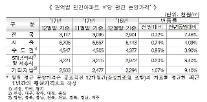 12월 전국 아파트 분양가 3.3㎡당 1028만원… 서울은 2213만원
