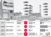 두산그룹, 두산중공업 매각 추진 왜...?