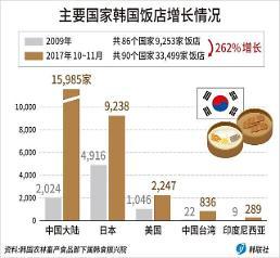 .中国有多少家韩国饭店? 这个数字你想不到.