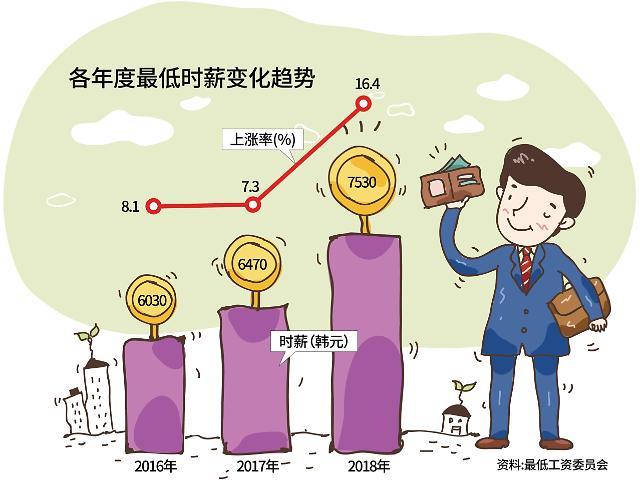 涨薪·虚拟货币·不动产 文在寅政府头疼的三大经济难题