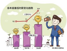 .涨薪·虚拟货币·不动产 解读文在寅政府三大经济难题.