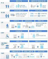 아동수당·국가치매관리…문 정부 복지 올해부터 본격화