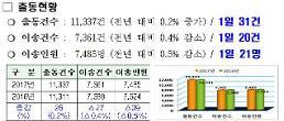 군포소방 2017년 구급활동 분석 결과 공개