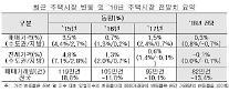 """""""올해 집값 양극화… 수도권은 0.8% ↑ 지방은 0.7% ↓"""""""