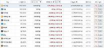 가상화폐 일제 폭등..빗썸,비트코인11.36%1668만4천원..이오스33.23%