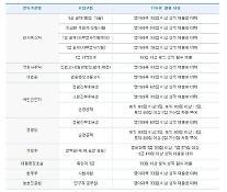 YBM, 1월28일 토익 접수 25일 마감