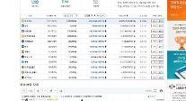 세계적 가상화폐 거래소 규제 강화,비트코인 1300만원대 폭락..퀀텀-9.09%모네로-5.12%