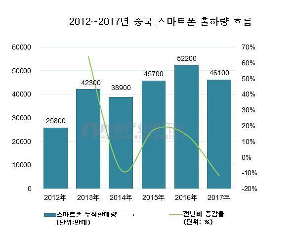 지난해 '두 자릿수' 하락한 중국 스마트폰 시장...올해는 나아질까