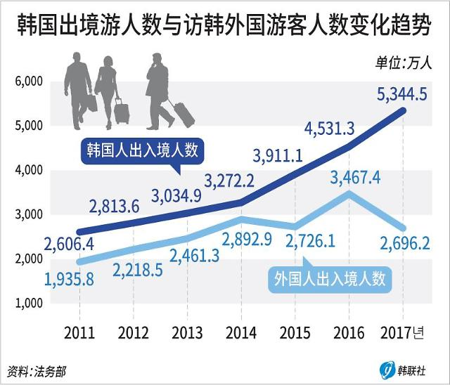 统计:2017韩国出境游人次同比增18% 访韩外国游客减少22%