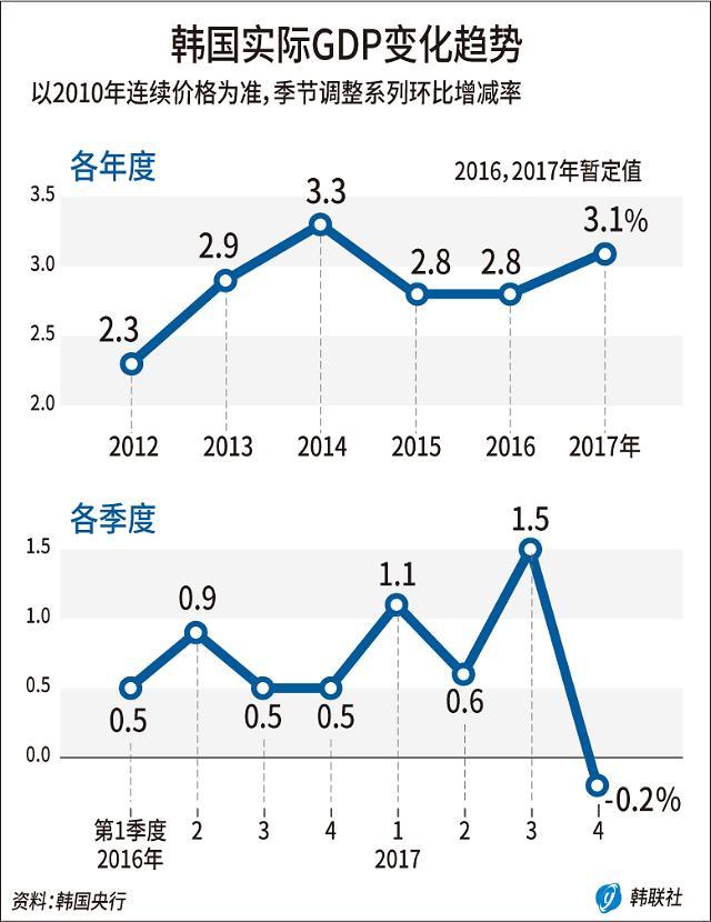 韩2017年全年GDP增速3.1% 四季度呈负增长
