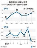.韩2017年全年GDP增速3.1% 四季度呈负增长.