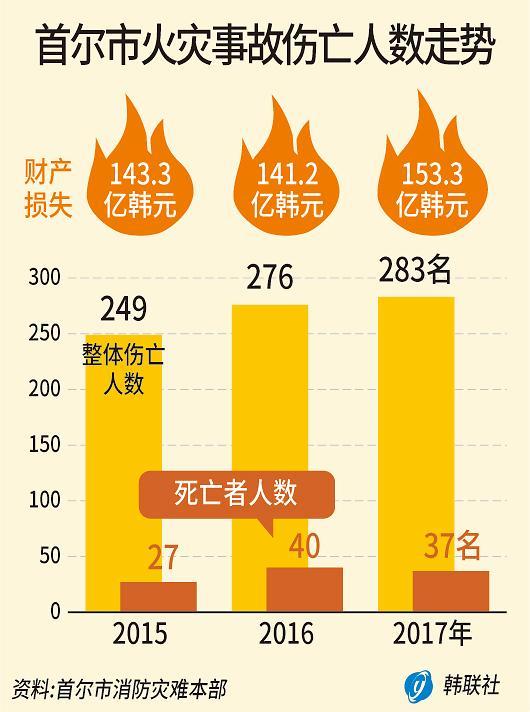 首尔市火灾伤亡人数连续三年增加