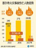 .首尔市火灾伤亡人数连续三年增加 .