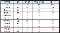 서울 택시 위법행위 10건 중 4건 승차거부… 심야시간 유동인구 많은 동대문·명동 잦아