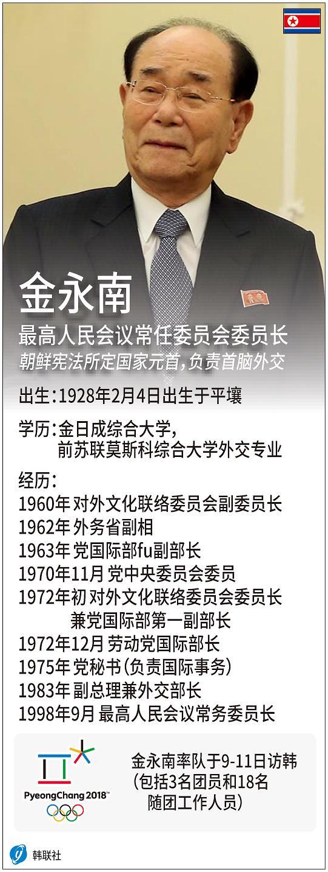 青瓦台:将与朝磋商文在寅单独接见金永南事宜