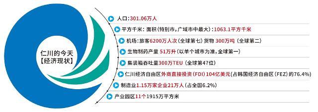 专访仁川市长刘正福:走出负债阴影 力争成全国第二大城市