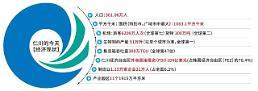 .专访仁川市长刘正福:走出负债阴影 力争成全国第二大城市.