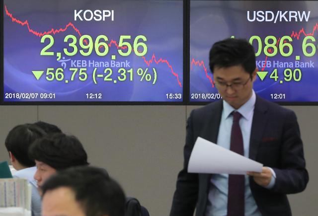 外国投资者和机构大举抛售股票 KOSPI时隔4个月跌破2400点