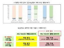 "K-GAMES ""국내 웹보드게임 시장 규모, 규제 시행으로 5년새 4000억 감소"""
