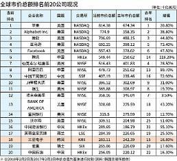 .三星电子市价总额排名下滑至第18位 中国企业表现亮眼.