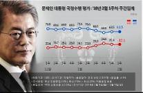 문 대통령 지지율 63.5%…정당 지지도 큰 폭 변화 없어