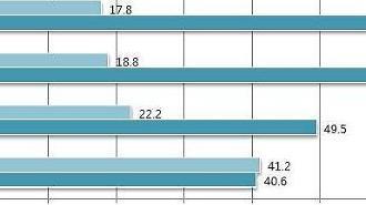 하얼빈 등 중국 2~4선 도시 소비 폭발, 1선도시 성장률 1.5배