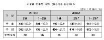 설 연휴·기저효과에도 2월 수출 4.0%↑…16개월 연속 증가 (종합)