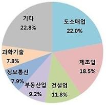 신설법인, 1월 한달에만 '1만개'…월간 기준 '최대'