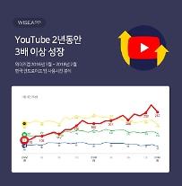 국내 스마트폰 이용자, 유튜브 사용시간 '네이버의 2배'