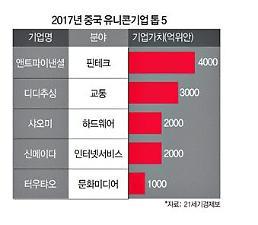 """""""유니콘 모시기"""" 중국증시 IPO 번개 심사로 응답"""