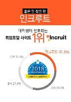 인크루트, '대학생 선호 취업포털 브랜드' 5년 연속 1위