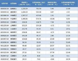[중국증시] 16개 시중은행 실적 발표, 전반적 플러스 성장
