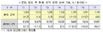 [한미 FTA 6년] 지난해 대미 무역흑자 23.2% 감소…FTA 발효 후 미국시장 점유율 첫 감소