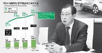 起亜車、今年R&Dに2兆ウォン以上投資「史上最大」