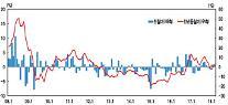 '중국 수요 급증'...환율 하락에도 3월 수입물가 상승