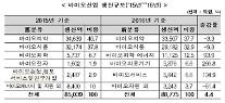 """""""바이오 버블, 한국에서만 진행…중소형주 붕괴 경고"""""""