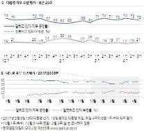 [갤럽] 文 국정 지지율 연이은 악재에도 70%