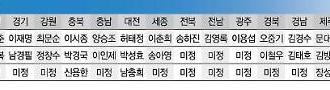 6·13 지방선거 대진표 마무리 단계…여야 치열한 경쟁 '예고'