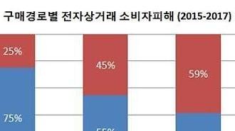 서울시, 모바일쇼핑 피해 10건 중 6건 계약 취소 및 반품·환불 거절