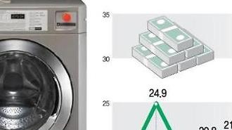 LG전자, 상업용 특수 세탁기 시장도 접수…B2B 매출 비중 확대