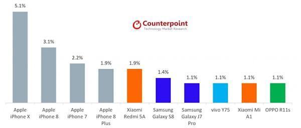 올 2월 세계 스마트폰 판매량, 애플 독식 속 샤오미 약진