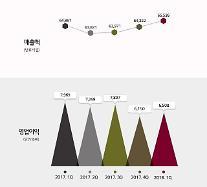 LG化学、1Qの営業益6508億…前年比18.3%↓
