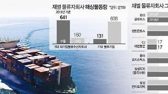 [조선·해운강국 재도약⓷] 2자물류社 횡포에 동력잃은 해운업