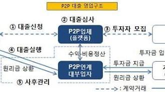 P2P 연계대출 고금리 일색…최고 금리 27.5%